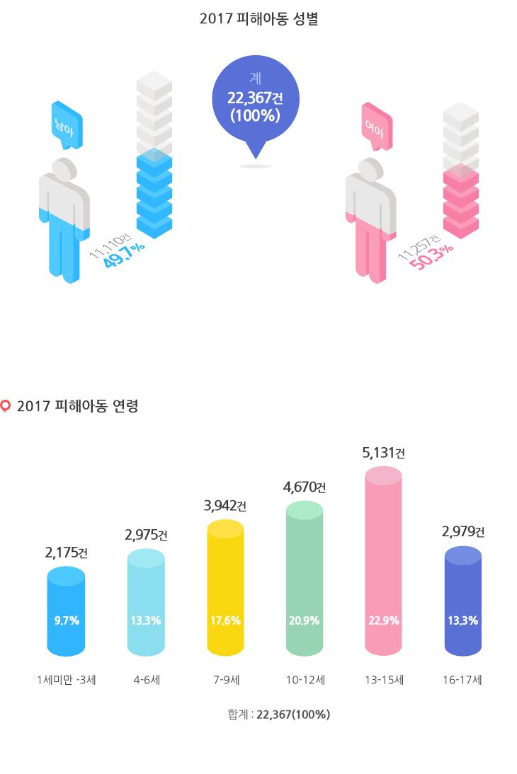 2017년 피해아동 성별을 나타낸 그래프