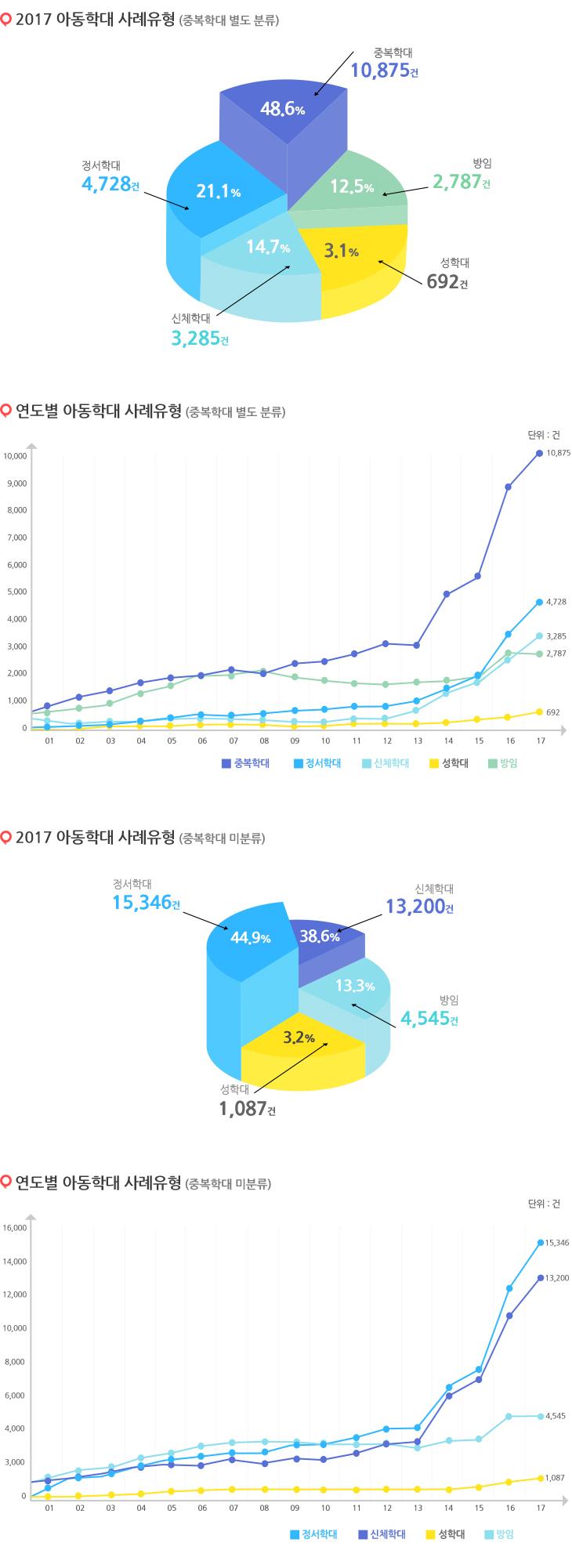 중복포함된 2016년 아동학대 사례유형을 나타낸 그래프