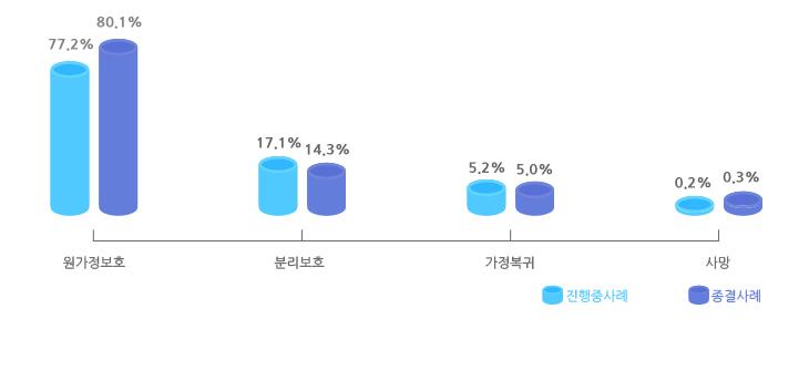 2017년 피해아동 최종조치 결과를 나타낸 그래프