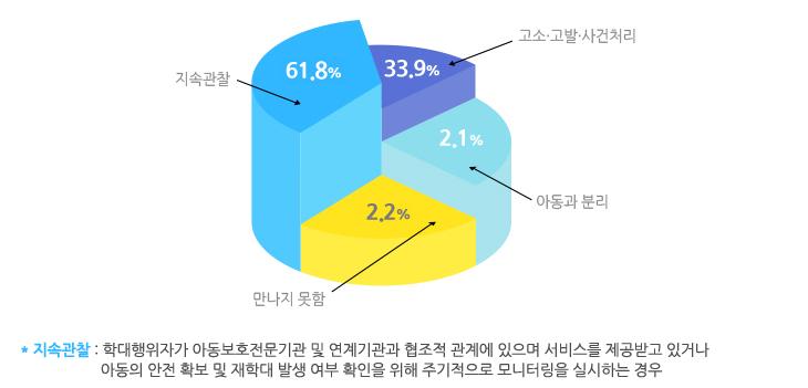 2017년 학대행위자 최종조치 결과를 나타낸 그래프