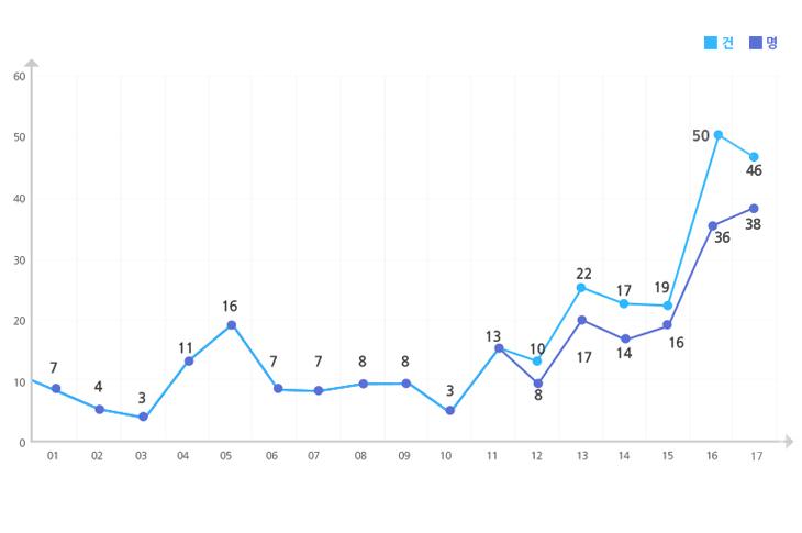 2001 ~ 2017년 사망아동 사례현황을  나타낸 그래프